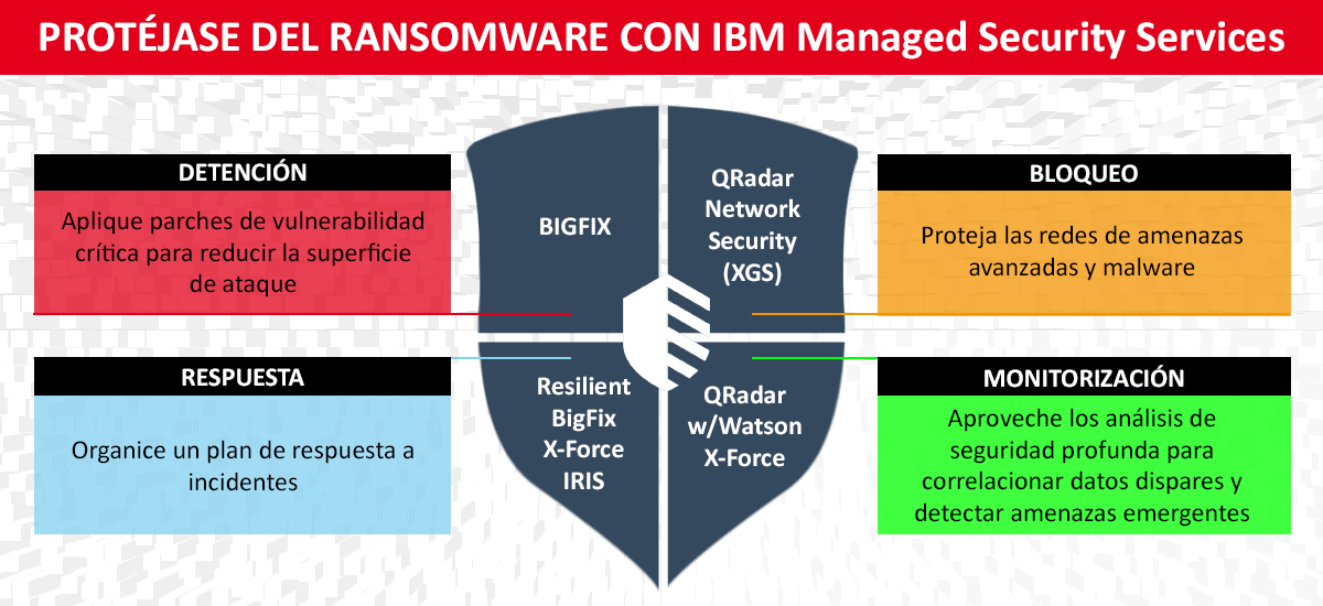 Protéjase del Ransomware con IBM Managed Security Services